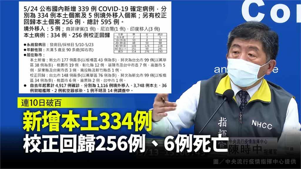 5/24 新增本土病例334+校正回歸256!另增6死亡