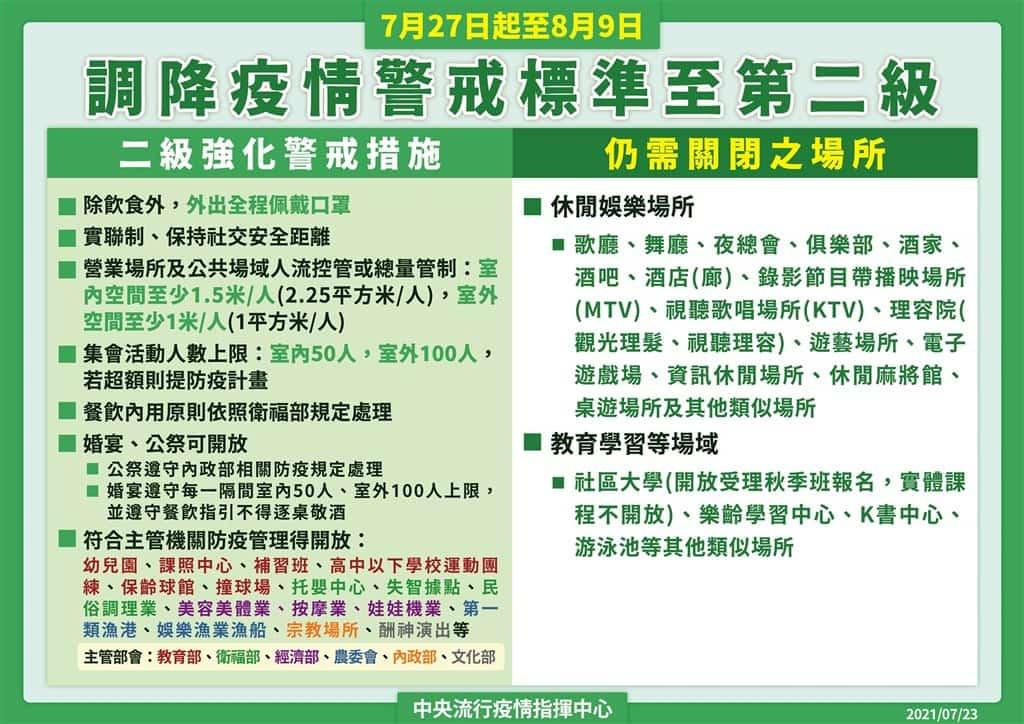 台灣疫情解禁 7/27至8/9降為二級警戒 婚宴可辦、KTV及泳池不開放